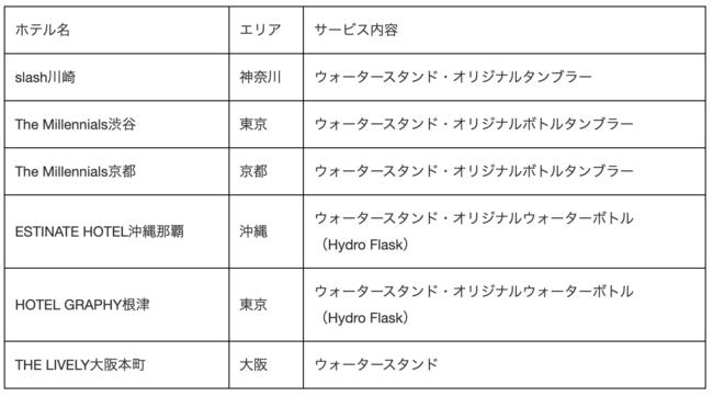 導入施設一覧(9月時点)